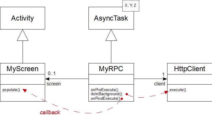 RPC Android avec AsyncTask et HttpClient, ou Volley